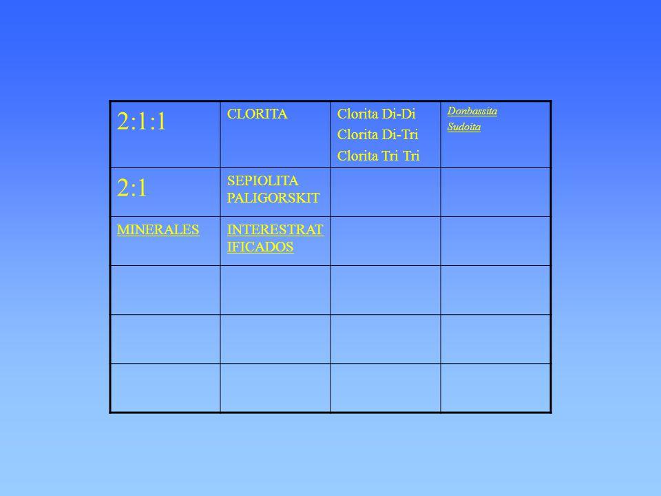2:1:1 CLORITAClorita Di-Di Clorita Di-Tri Clorita Tri Tri Donbassita Sudoita 2:1 SEPIOLITA PALIGORSKIT MINERALESINTERESTRAT IFICADOS
