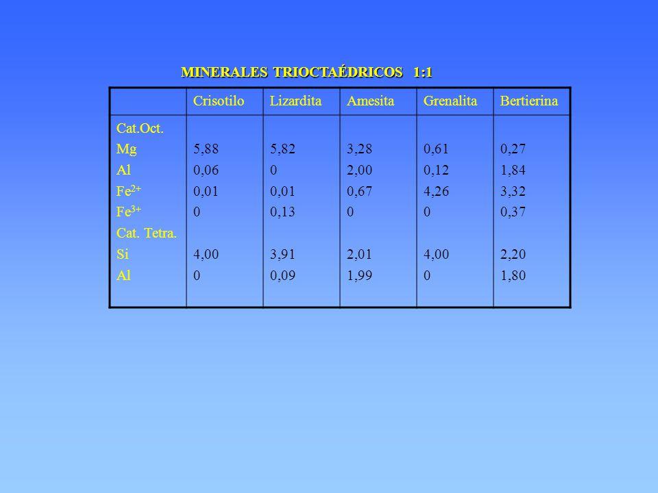MINERALES TRIOCTAÉDRICOS 1:1 CrisotiloLizarditaAmesitaGrenalitaBertierina Cat.Oct. Mg Al Fe 2+ Fe 3+ Cat. Tetra. Si Al 5,88 0,06 0,01 0 4,00 0 5,82 0
