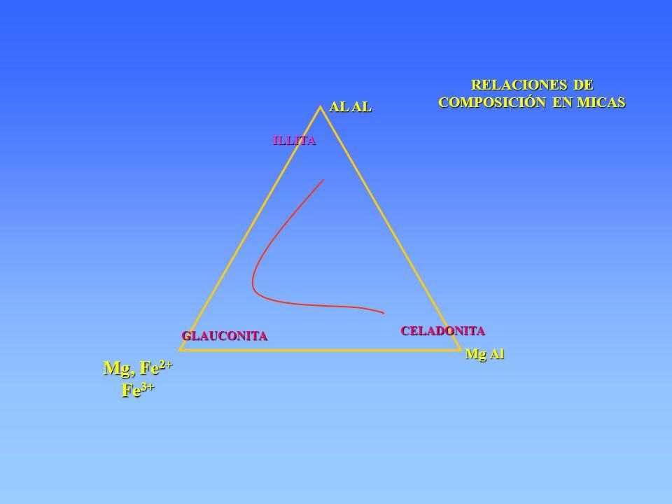 ILLITA AL AL Mg Al Mg, Fe 2+ Fe 3+ CELADONITA GLAUCONITA RELACIONES DE COMPOSICIÓN EN MICAS