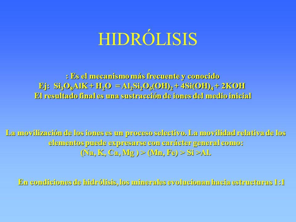 HIDRÓLISIS : Es el mecanismo más frecuente y conocido Ej: Si 3 O 8 AlK + H 2 O = Al 2 Si 2 O 5 (OH) 2 + 4Si(OH) 4 + 2KOH El resultado final es una sus