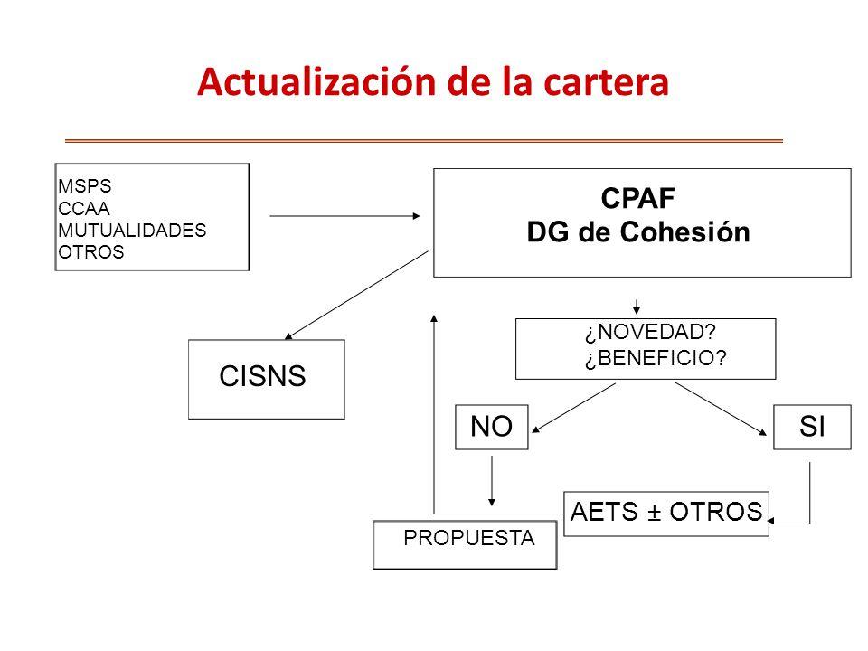 MSPS CCAA MUTUALIDADES OTROS CPAF DG de Cohesión SINO AETS ± OTROS CISNS Actualización de la cartera ¿NOVEDAD.
