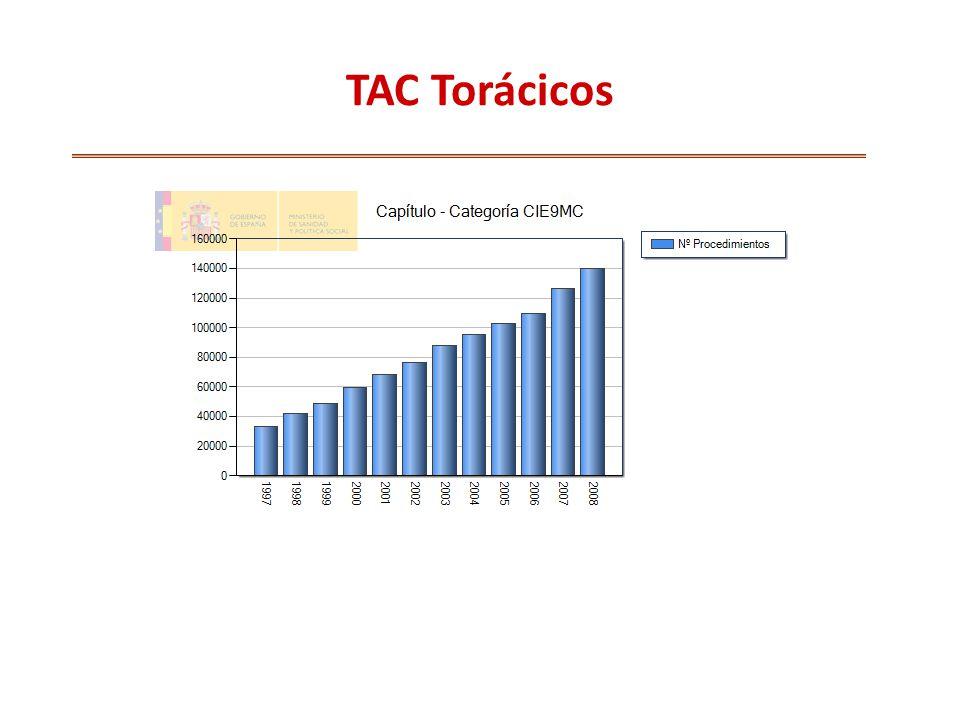 TAC Torácicos