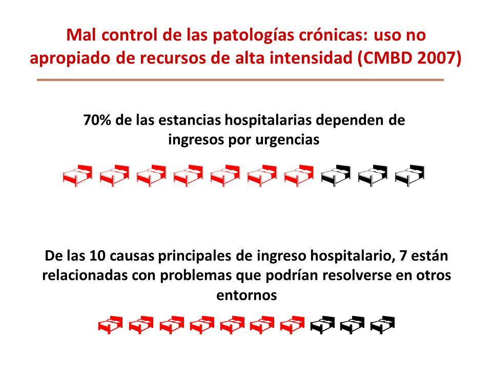 Mal control de las patologías crónicas: uso no apropiado de recursos de alta intensidad (CMBD 2007) De las 10 causas principales de ingreso hospitalario, 7 están relacionadas con problemas que podrían resolverse en otros entornos 70% de las estancias hospitalarias dependen de ingresos por urgencias