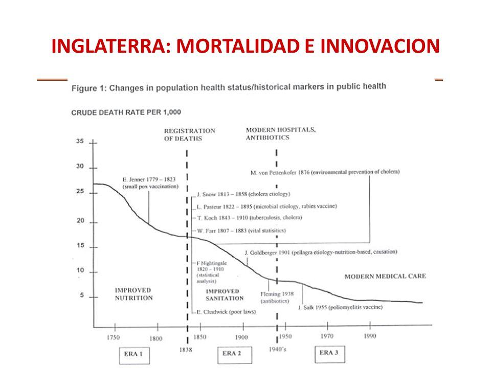 INGLATERRA: MORTALIDAD E INNOVACION