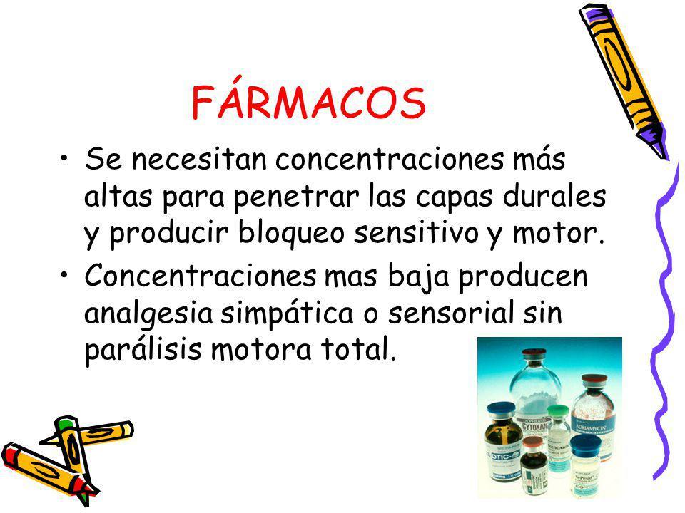 FÁRMACOS Se necesitan concentraciones más altas para penetrar las capas durales y producir bloqueo sensitivo y motor. Concentraciones mas baja produce