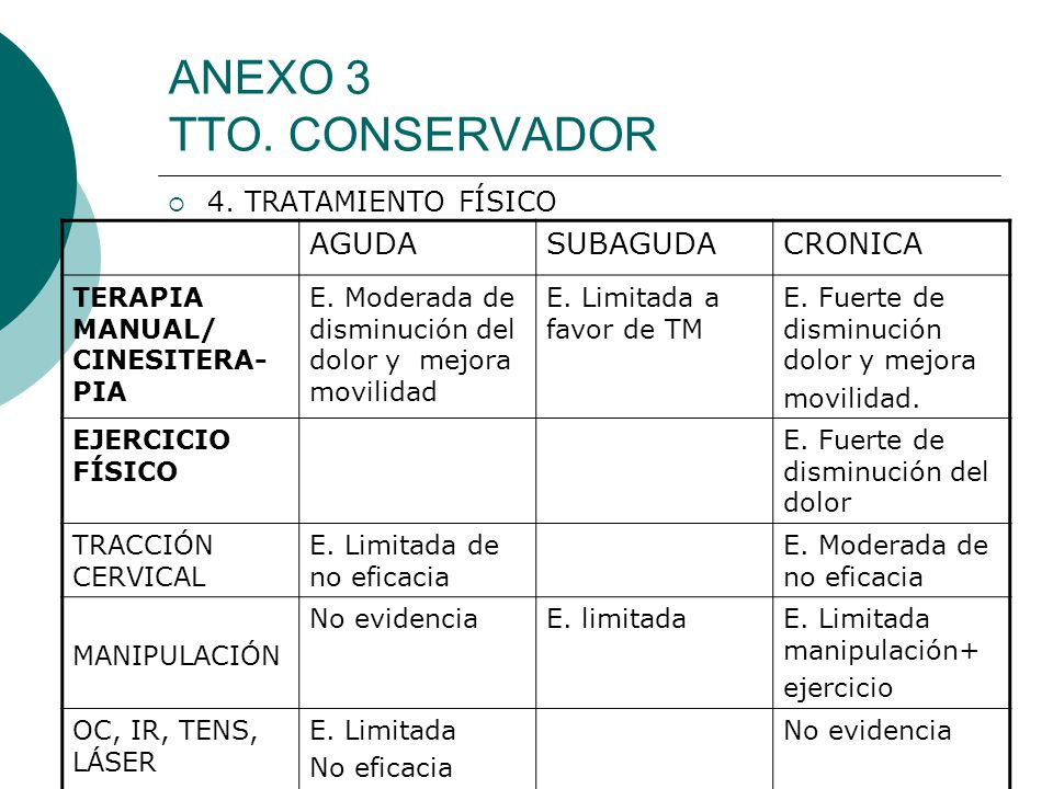 ANEXO 3 TTO. CONSERVADOR 4. TRATAMIENTO FÍSICO AGUDASUBAGUDACRONICA TERAPIA MANUAL/ CINESITERA- PIA E. Moderada de disminución del dolor y mejora movi