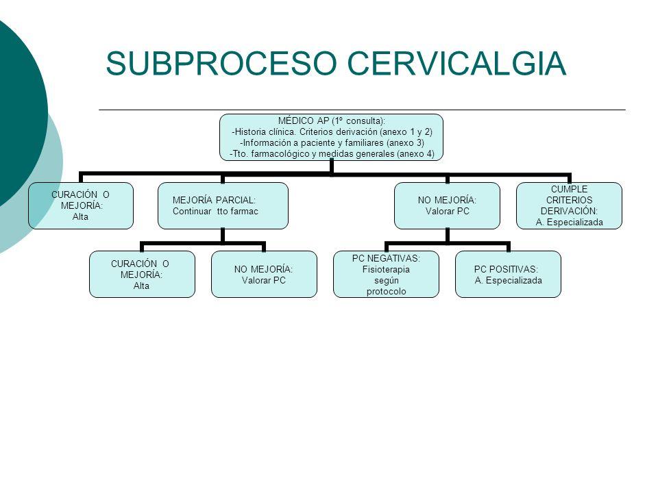 SUBPROCESO CERVICALGIA MÉDICO AP (1º consulta): Historia clínica. Criterios derivación (anexo 1 y 2) Información a paciente y familiares (anexo 3) Tto