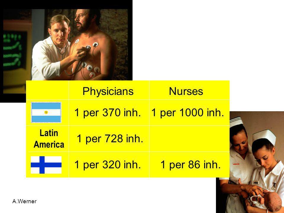 A.Werner Physicians Nurses 1 per 370 inh. 1 per 1000 inh. 1 per 320 inh. 1 per 86 inh. Latin America 1 per 728 inh.