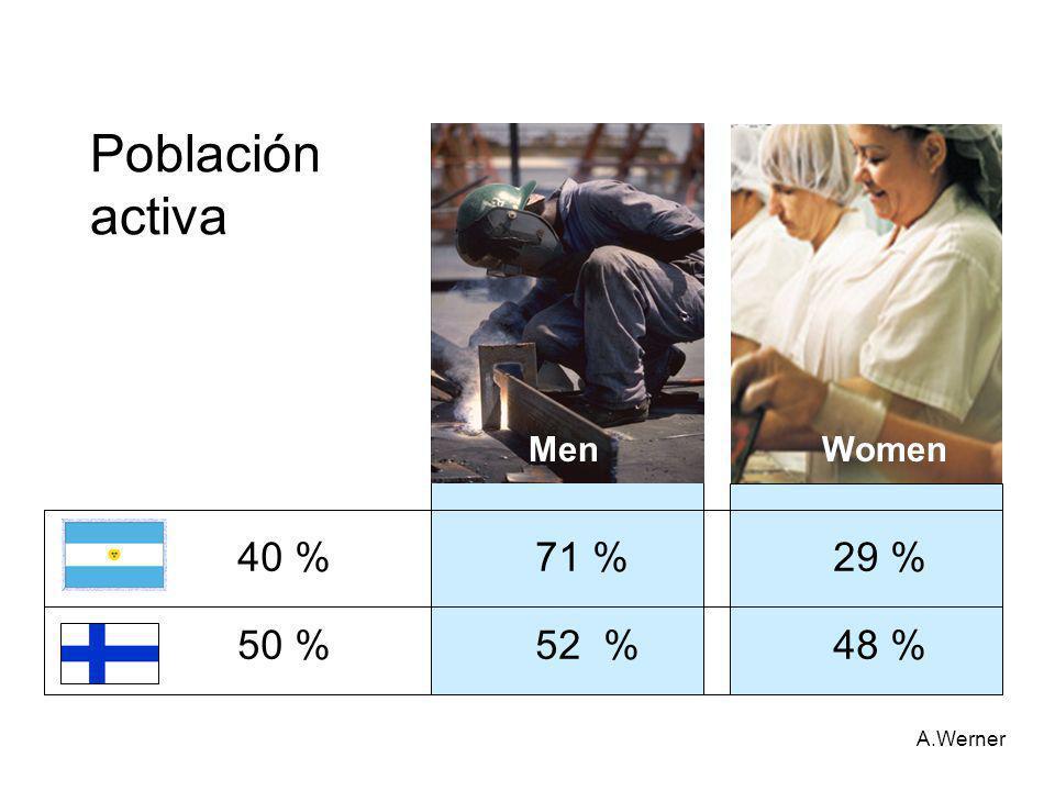 Población activa 40 % 71 % 29 % 50 % 52 % 48 % A.Werner Men Women