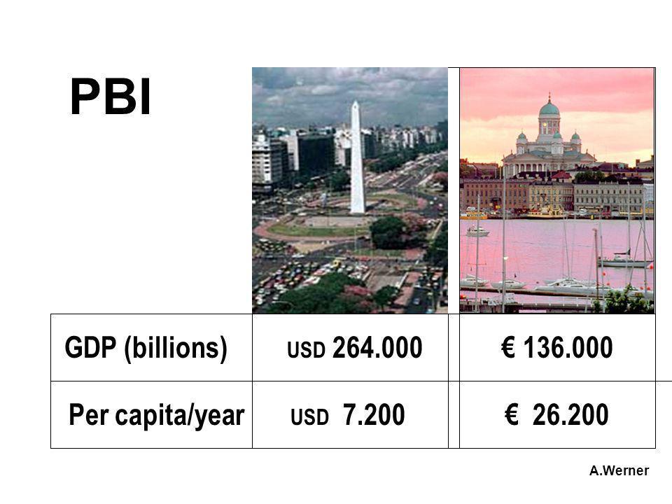 PBI GDP (billions) USD 264.000 136.000 Per capita/year USD 7.200 26.200 A.Werner