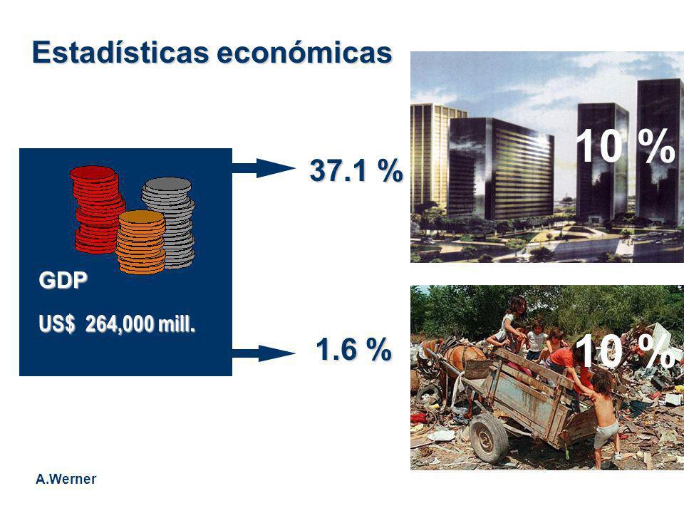 Estadísticas económicas 37.1 % 1.6 % GDP US$ 264,000 mill. A.Werner 10 %
