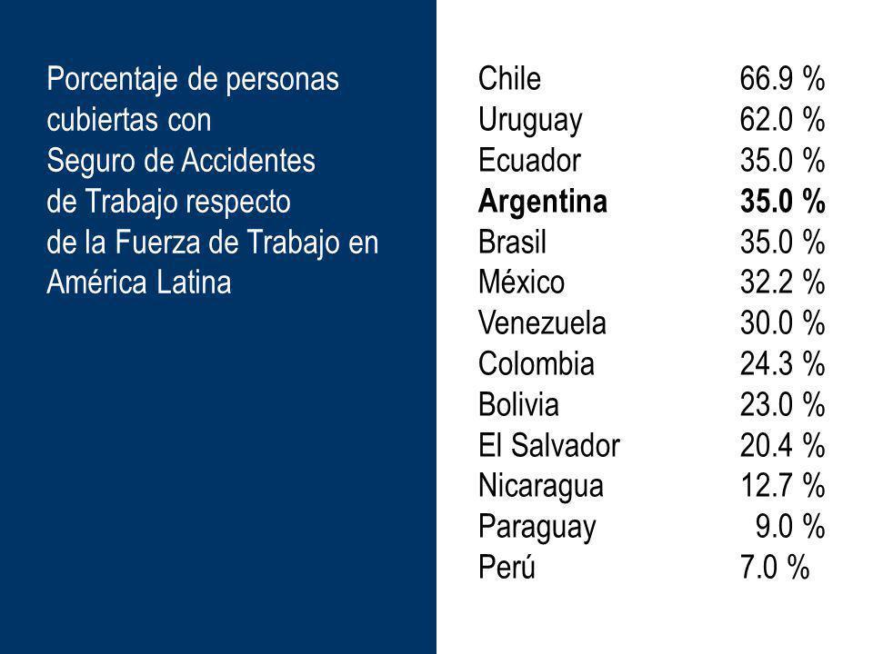 Chile66.9 % Uruguay 62.0 % Ecuador35.0 % Argentina35.0 % Brasil35.0 % México32.2 % Venezuela30.0 % Colombia24.3 % Bolivia23.0 % El Salvador20.4 % Nica