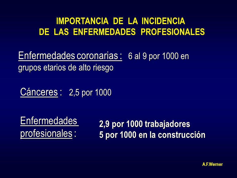 IMPORTANCIA DE LA INCIDENCIA DE LAS ENFERMEDADES PROFESIONALES Enfermedades coronarias : 6 al 9 por 1000 en grupos etarios de alto riesgo Cánceres : 2