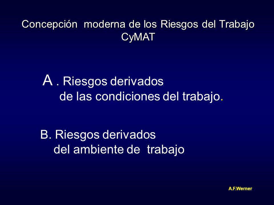Concepción moderna de los Riesgos del Trabajo CyMAT A. Riesgos derivados. de las condiciones del trabajo. B. Riesgos derivados del ambiente de trabajo