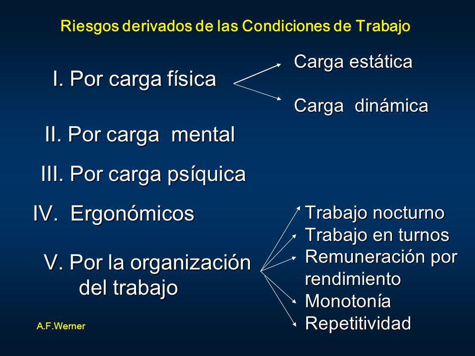 Riesgos derivados de las Condiciones de Trabajo II. Por carga mental III. Por carga psíquica I. Por carga física Carga estática Carga dinámica Trabajo