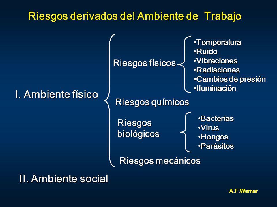 Riesgos derivados del Ambiente de Trabajo I. Ambiente físico II. Ambiente social Riesgos físicos Riesgos químicos Riesgos biológicos TemperaturaTemper