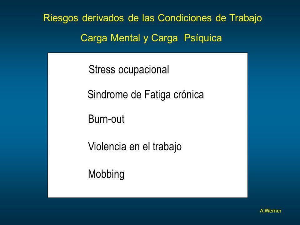 Riesgos derivados de las Condiciones de Trabajo Carga Mental y Carga Psíquica A.Werner Stress ocupacional Sindrome de Fatiga crónica Burn-out Mobbing