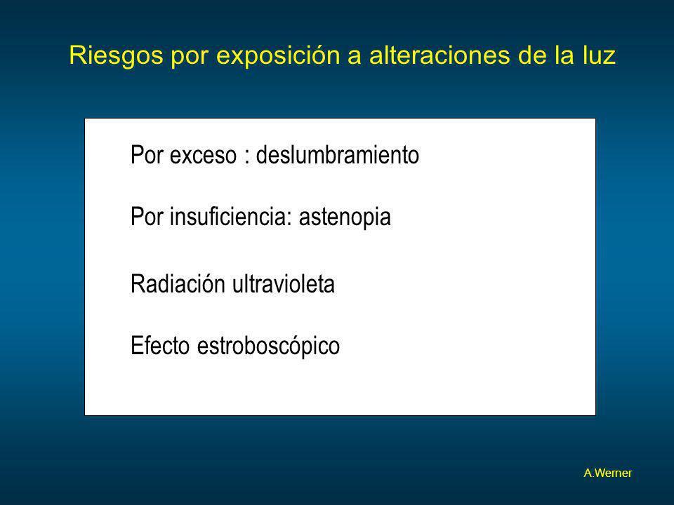 Riesgos por exposición a alteraciones de la luz A.Werner Por exceso : deslumbramiento Por insuficiencia: astenopia Radiación ultravioleta Efecto estro