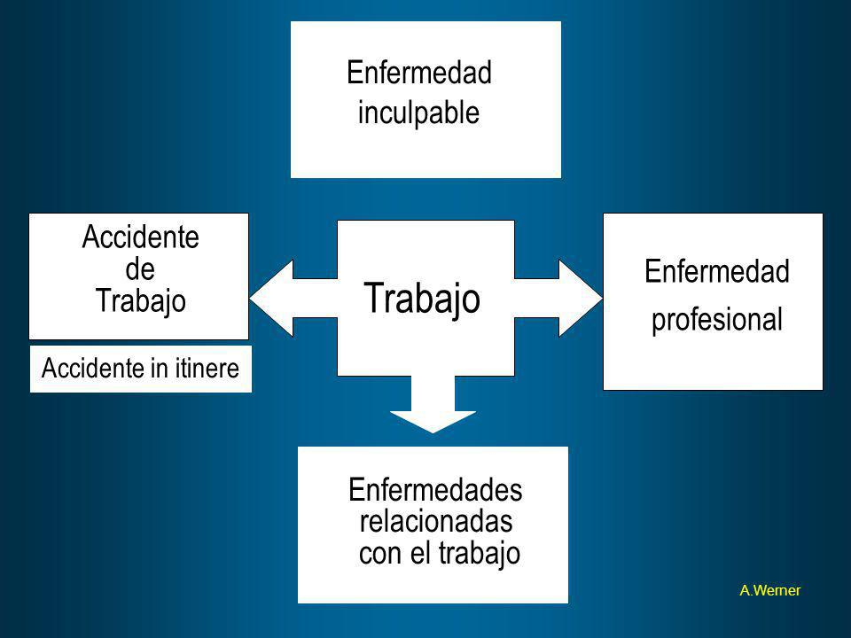 Trabajo Accidente de Trabajo Enfermedad profesional Enfermedades relacionadas con el trabajo Enfermedad inculpable A.Werner Accidente in itinere
