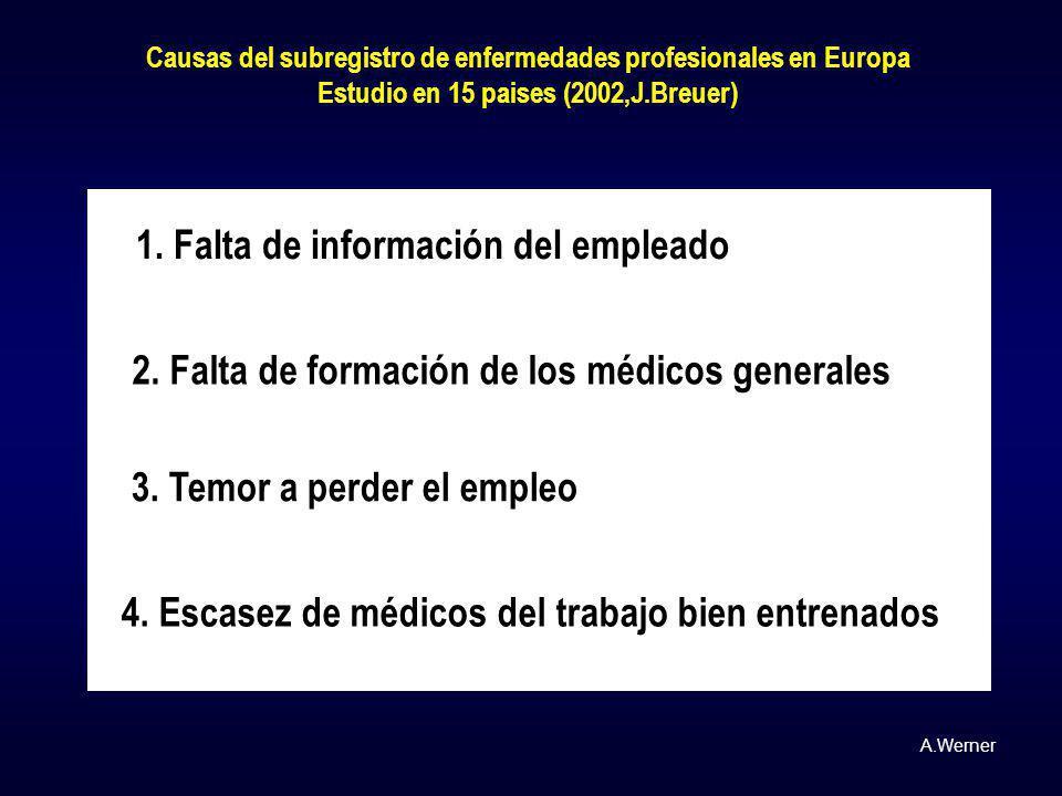 Causas del subregistro de enfermedades profesionales en Europa Estudio en 15 paises (2002,J.Breuer) 1. Falta de información del empleado 2. Falta de f