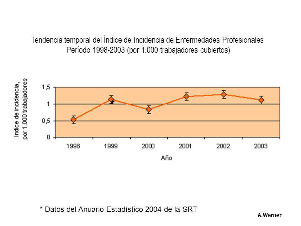 * Datos del Anuario Estadístico 2004 de la SRT A.Werner Tendencia temporal del Índice de Incidencia de Enfermedades Profesionales Período 1998-2003 (p
