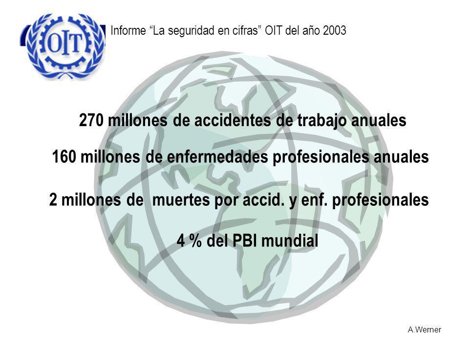 270 millones de accidentes de trabajo anuales 2 millones de muertes por accid. y enf. profesionales 160 millones de enfermedades profesionales anuales