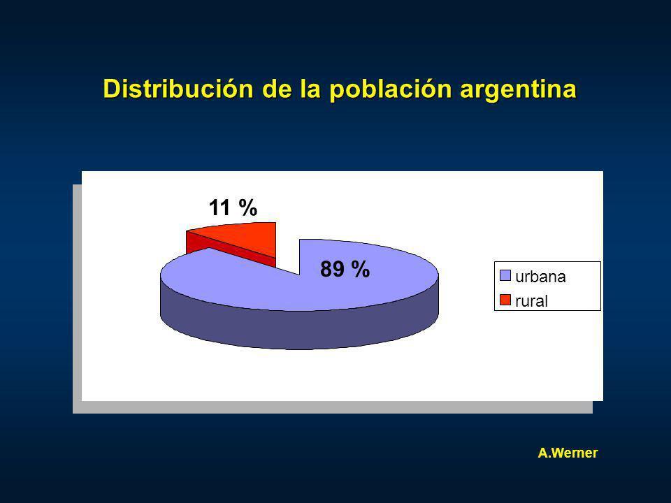 Distribución de la población argentina urbana rural A.Werner 89 % 11 %