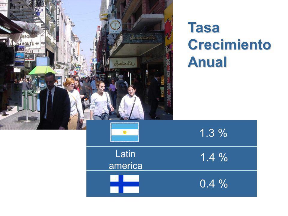 TasaCrecimientoAnual Latin america 1.3 % 0.4 % 1.4 %