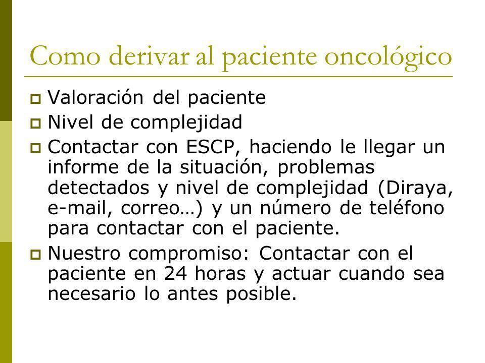 Como derivar al paciente oncológico Valoración del paciente Nivel de complejidad Contactar con ESCP, haciendo le llegar un informe de la situación, pr
