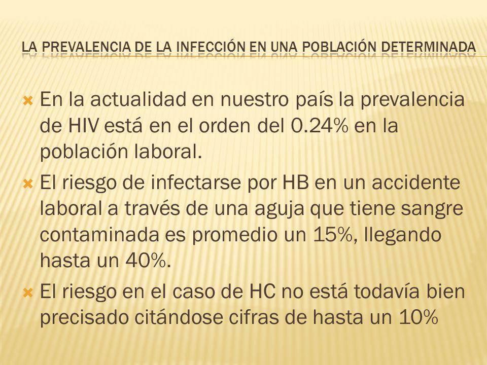 En la actualidad en nuestro país la prevalencia de HIV está en el orden del 0.24% en la población laboral. El riesgo de infectarse por HB en un accide
