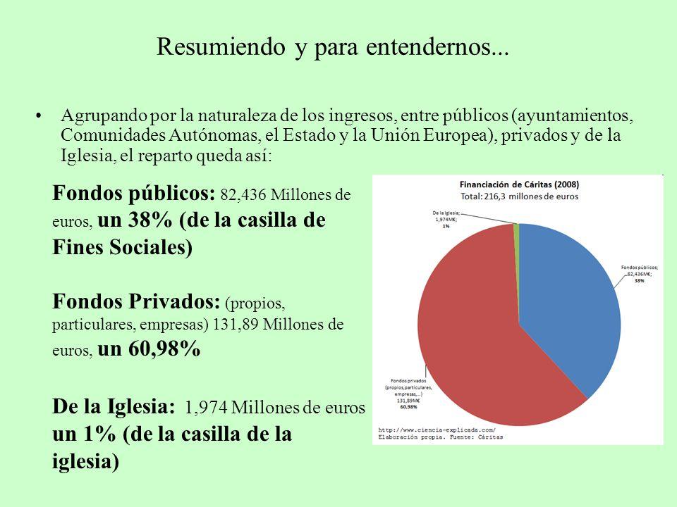 Resumiendo y para entendernos... Agrupando por la naturaleza de los ingresos, entre públicos (ayuntamientos, Comunidades Autónomas, el Estado y la Uni