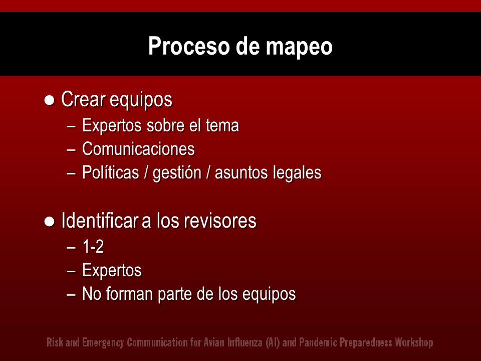 Proceso de mapeo Crear equipos –Expertos sobre el tema –Comunicaciones –Políticas / gestión / asuntos legales Identificar a los revisores –1-2 –Expert