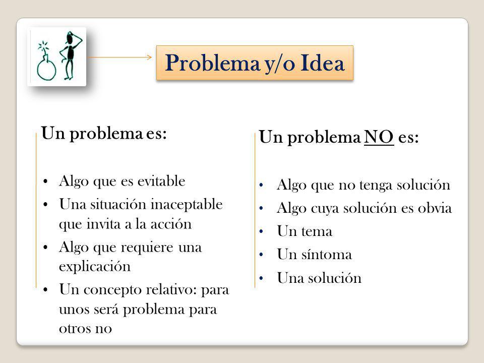 Problema y/o Idea Un problema es: Algo que es evitable Una situación inaceptable que invita a la acción Algo que requiere una explicación Un concepto