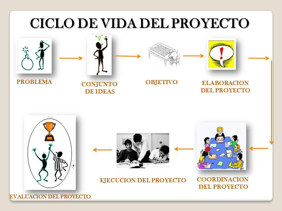 CICLO DE VIDA DEL PROYECTO PROBLEMA CONJUNTO DE IDEAS COORDINACION DEL PROYECTO EVALUACION DEL PROYECTO OBJETIVO ELABORACION DEL PROYECTO EJECUCION DE