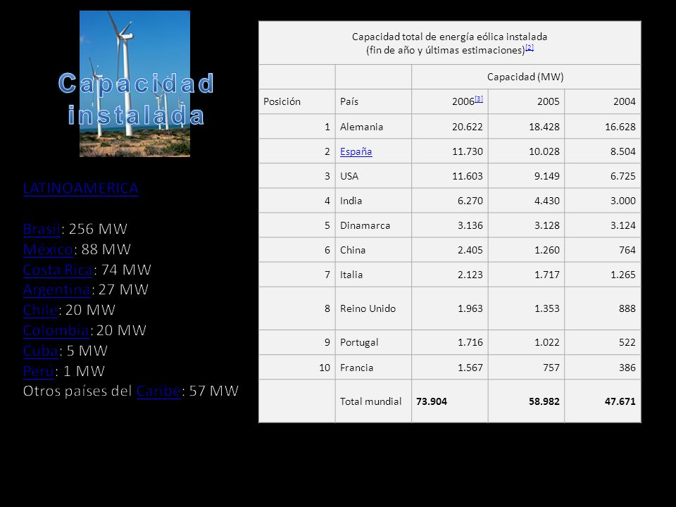 Capacidad total de energía eólica instalada (fin de año y últimas estimaciones) [2] [2] Capacidad (MW) PosiciónPaís2006 [3] [3] 20052004 1Alemania20.6