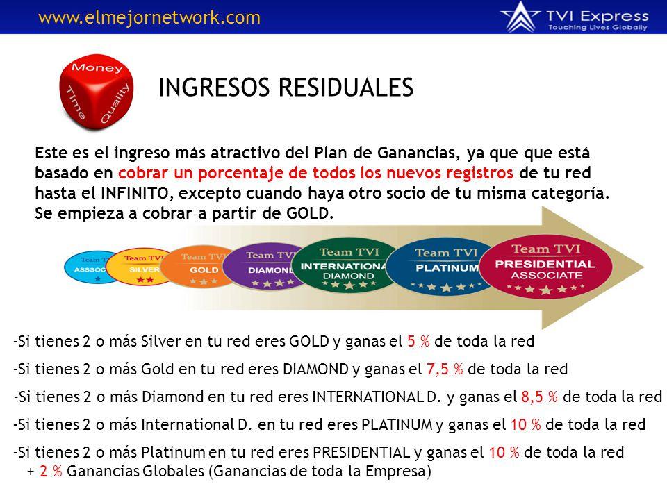 INGRESOS RESIDUALES Este es el ingreso más atractivo del Plan de Ganancias, ya que que está basado en cobrar un porcentaje de todos los nuevos registr