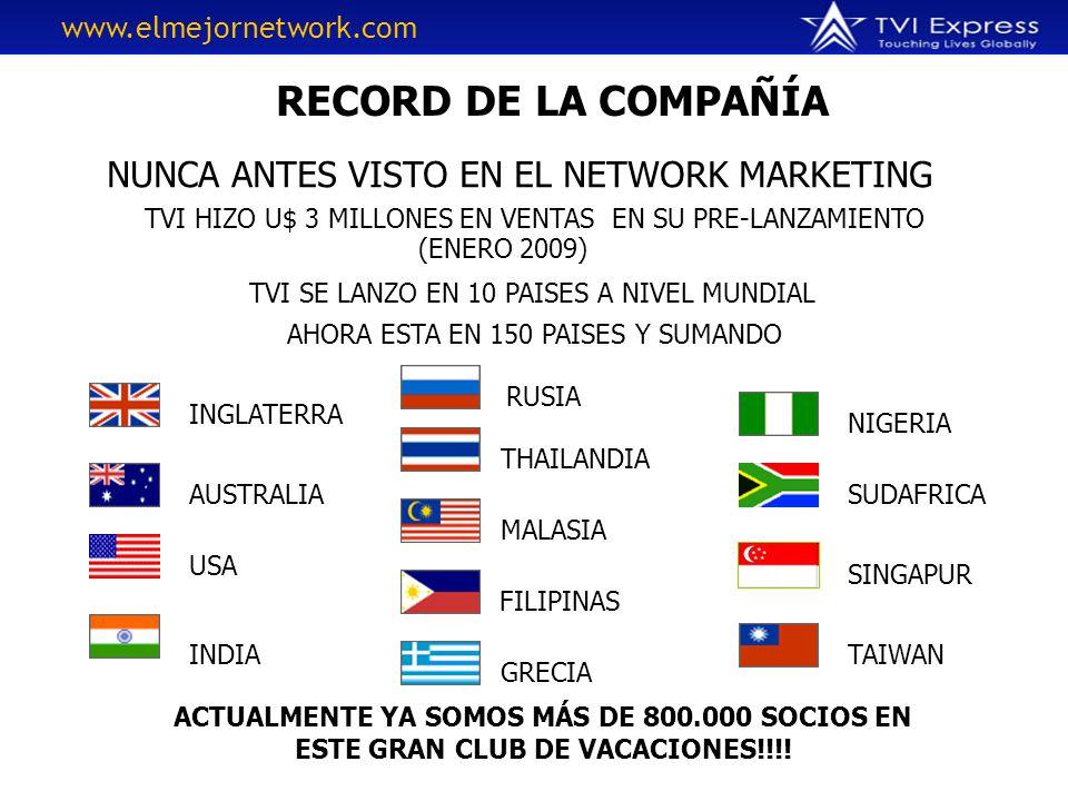 RECORD DE LA COMPAÑÍA NUNCA ANTES VISTO EN EL NETWORK MARKETING TVI HIZO U$ 3 MILLONES EN VENTAS EN SU PRE-LANZAMIENTO (ENERO 2009) TVI SE LANZO EN 10 PAISES A NIVEL MUNDIAL AHORA ESTA EN 150 PAISES Y SUMANDO INGLATERRA AUSTRALIA USA INDIA RUSIA THAILANDIA MALASIA ACTUALMENTE YA SOMOS MÁS DE 800.000 SOCIOS EN ESTE GRAN CLUB DE VACACIONES!!!.