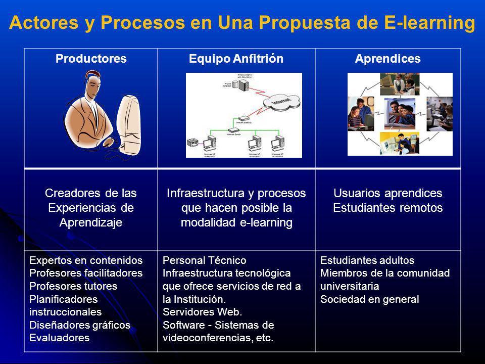 Actores y Procesos en Una Propuesta de E-learning ProductoresEquipo AnfitriónAprendices Creadores de las Experiencias de Aprendizaje Infraestructura y