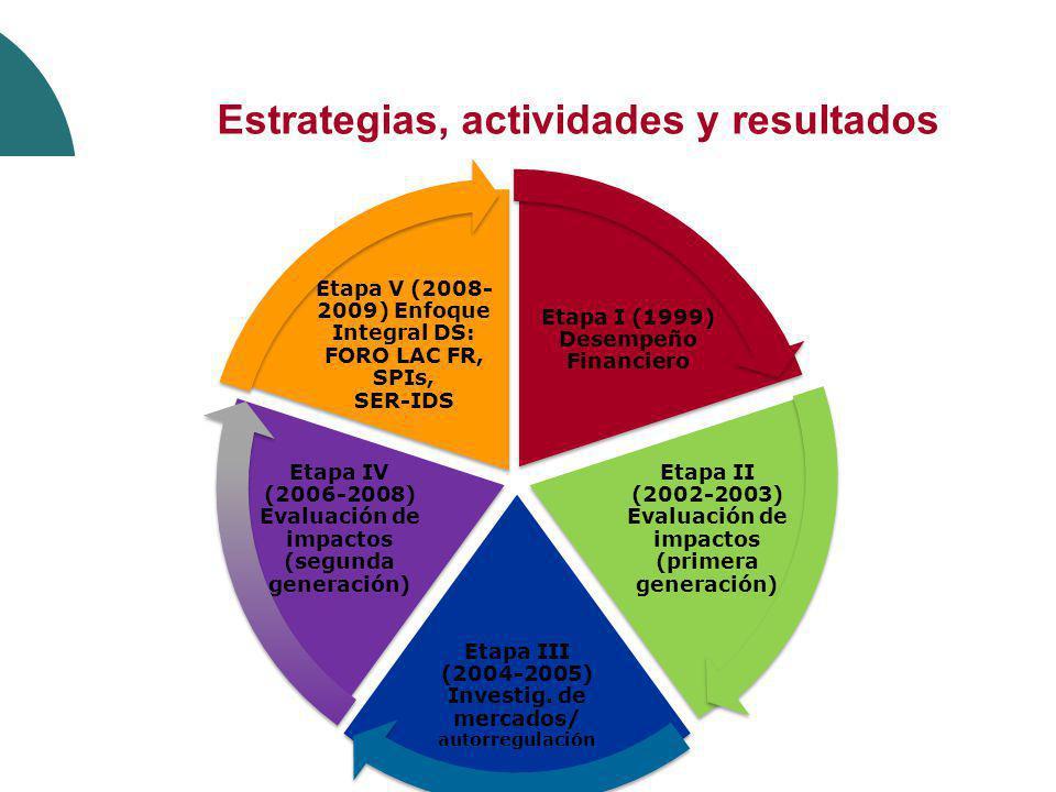 Estrategias, actividades y resultados Etapa I (1999) Desempeño Financiero Etapa II (2002-2003) Evaluación de impactos (primera generación) Etapa III (