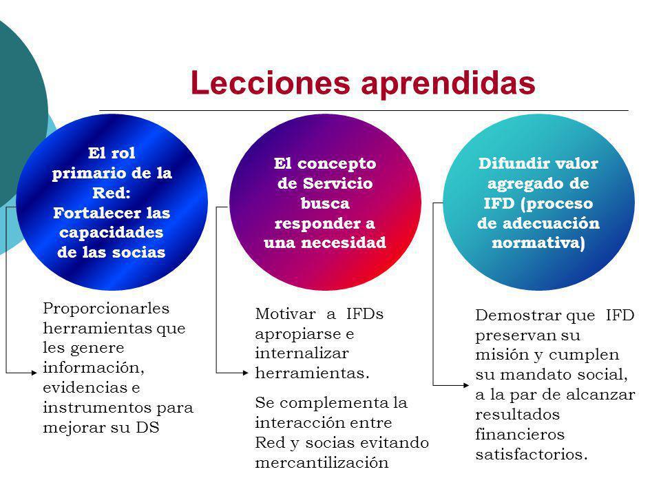Lecciones aprendidas El rol primario de la Red: Fortalecer las capacidades de las socias Difundir valor agregado de IFD (proceso de adecuación normati