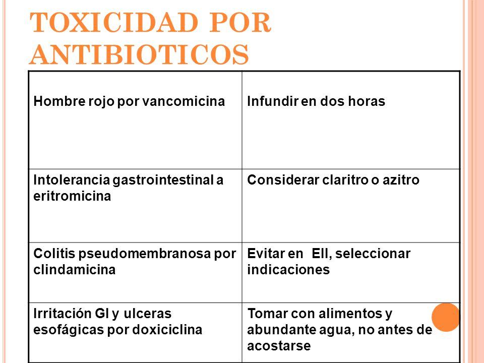 MEDIDAS PARA REDUCIR TOXICIDAD POR ANTIBIOTICOS Hombre rojo por vancomicinaInfundir en dos horas Intolerancia gastrointestinal a eritromicina Consider