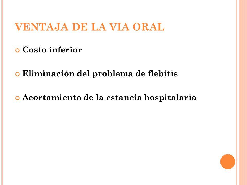 VENTAJA DE LA VIA ORAL Costo inferior Eliminación del problema de flebitis Acortamiento de la estancia hospitalaria
