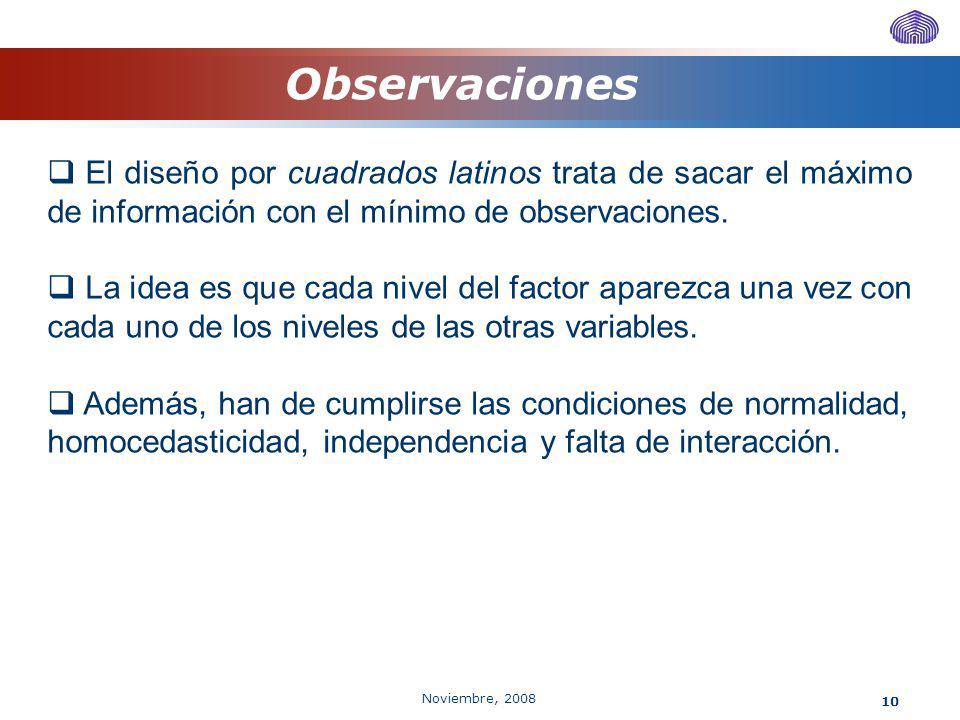 Noviembre, 2008 10 Observaciones El diseño por cuadrados latinos trata de sacar el máximo de información con el mínimo de observaciones. La idea es qu