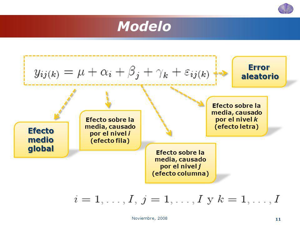 Noviembre, 2008 11 Modelo Efecto medio global Error aleatorio aleatorio Efecto sobre la media, causado por el nivel i (efecto fila) Efecto sobre la me