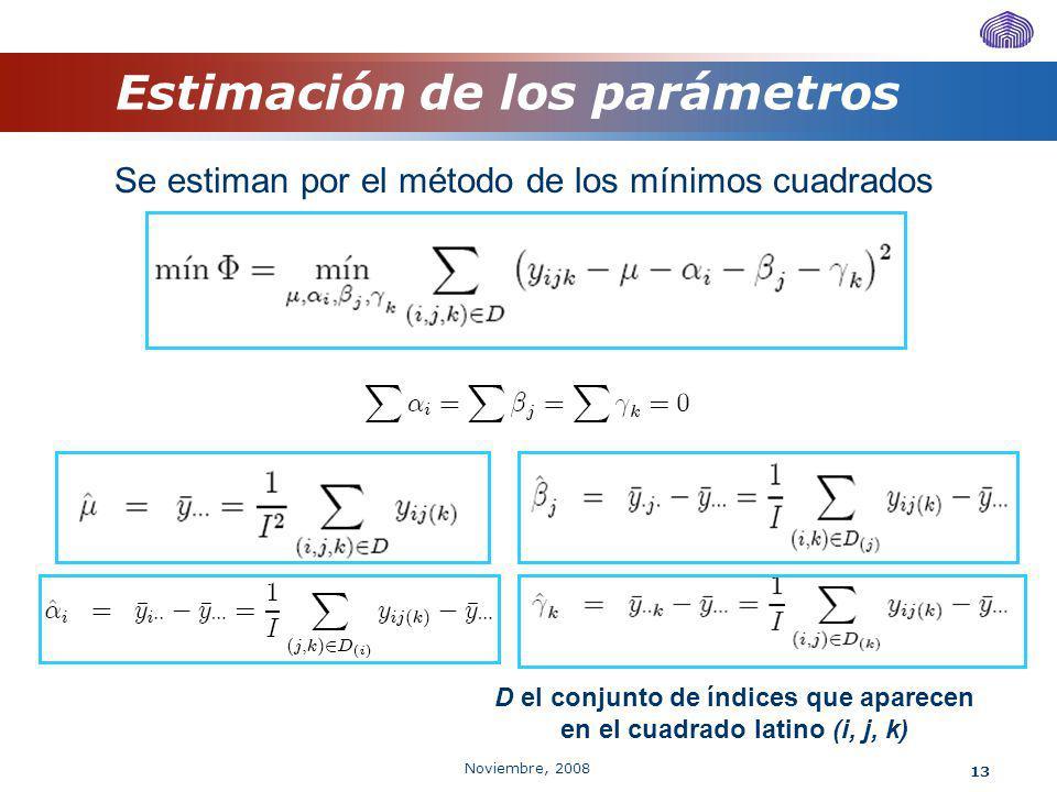 Noviembre, 2008 13 Estimación de los parámetros Se estiman por el método de los mínimos cuadrados D el conjunto de índices que aparecen en el cuadrado