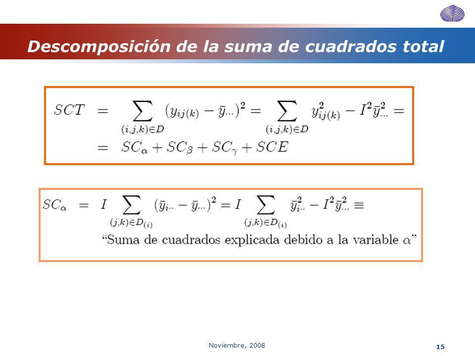 Noviembre, 2008 15 Descomposición de la suma de cuadrados total