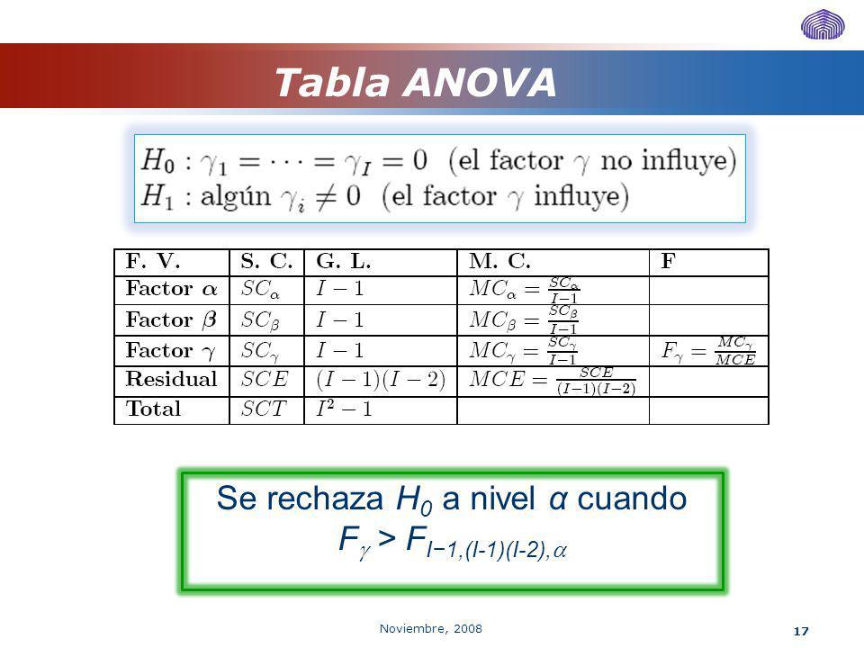 Noviembre, 2008 17 Tabla ANOVA Se rechaza H 0 a nivel α cuando F > F I1,(I-1)(I-2),