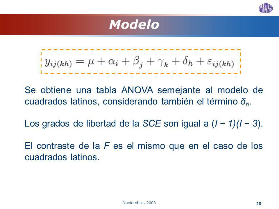 Noviembre, 2008 20 Modelo Se obtiene una tabla ANOVA semejante al modelo de cuadrados latinos, considerando también el término δ h. Los grados de libe
