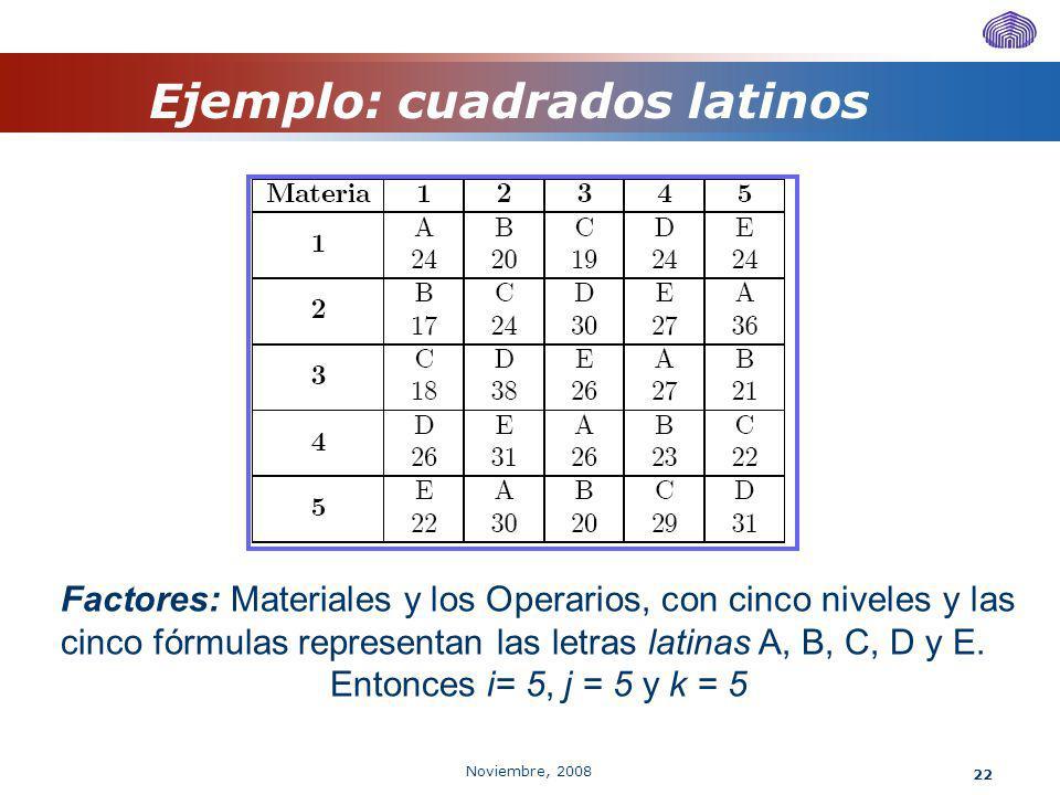 Noviembre, 2008 22 Factores: Materiales y los Operarios, con cinco niveles y las cinco fórmulas representan las letras latinas A, B, C, D y E. Entonce