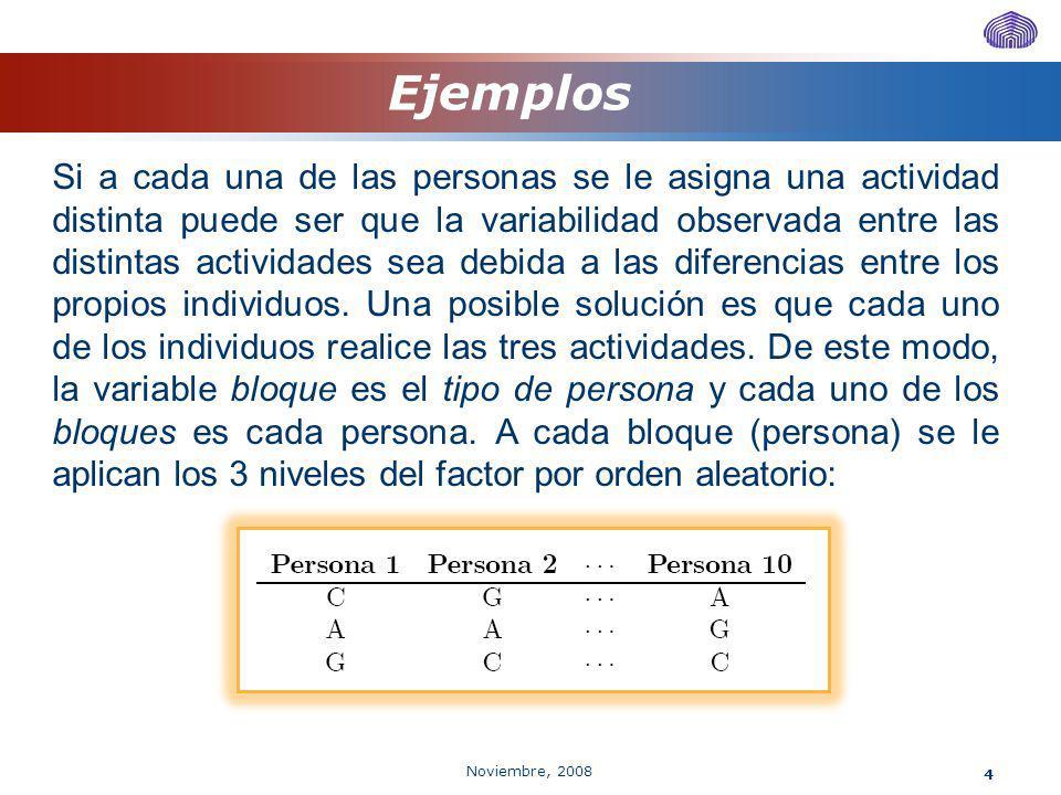 Noviembre, 2008 4 Ejemplos Si a cada una de las personas se le asigna una actividad distinta puede ser que la variabilidad observada entre las distint
